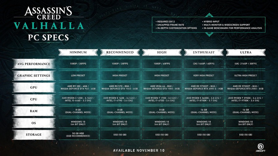 Assassin's Creed Valhalla: I Requisiti PC ufficiali